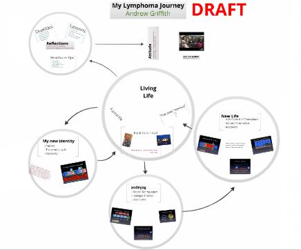 Prezi – My Lymphoma Journey