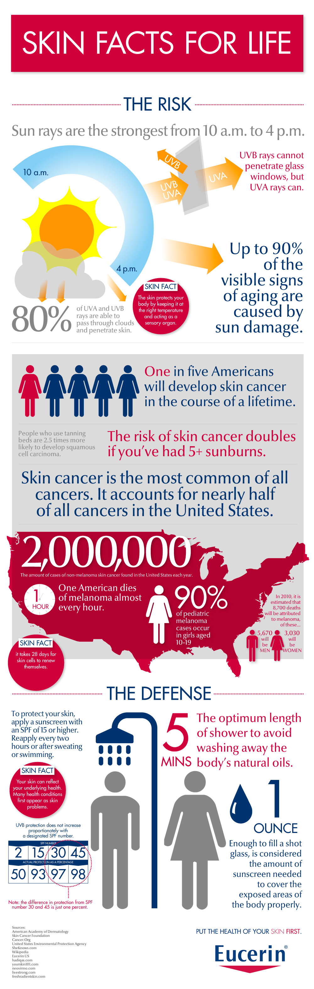Skin And Sun Facts Daily Infographic My Lymphoma Journey