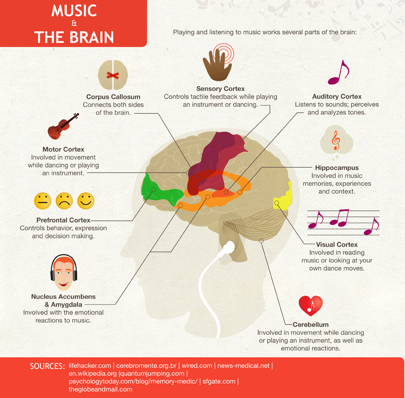 effects of classical music on the brain